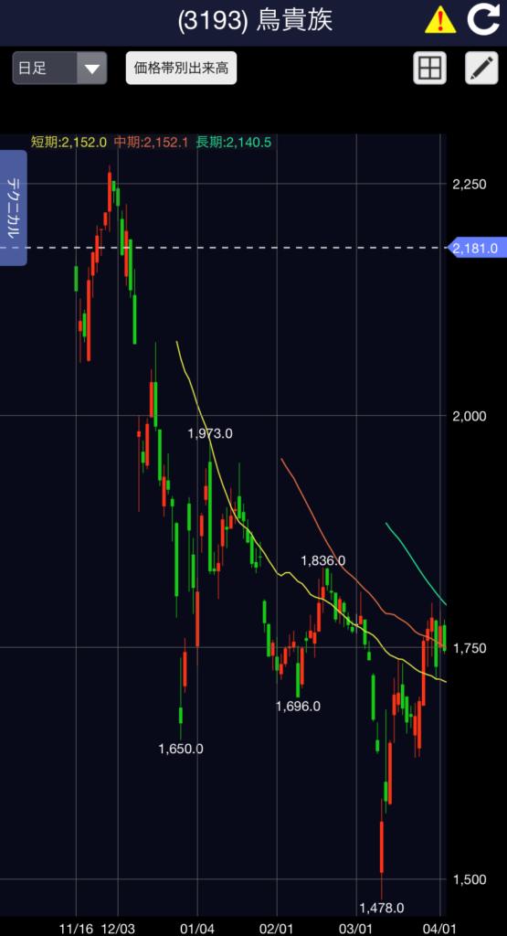 鳥貴族の株価